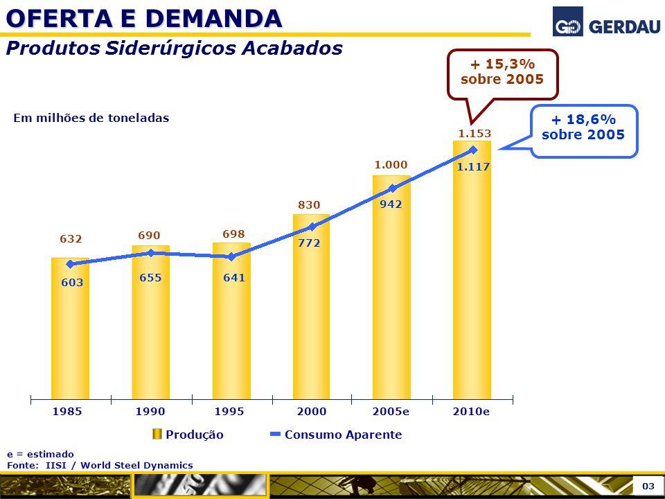 OFERTA E DEMANDA Produtos Siderúrgicos Acabados + 15,3% sobre 2005