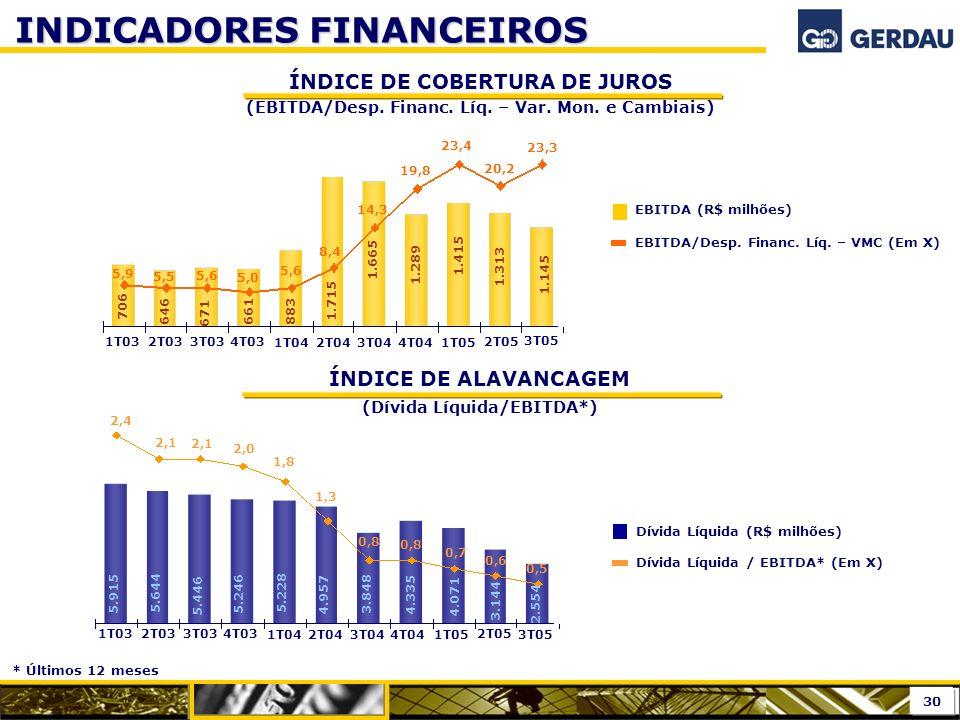 ÍNDICE DE ALAVANCAGEM (Dívida Líquida/EBITDA*)