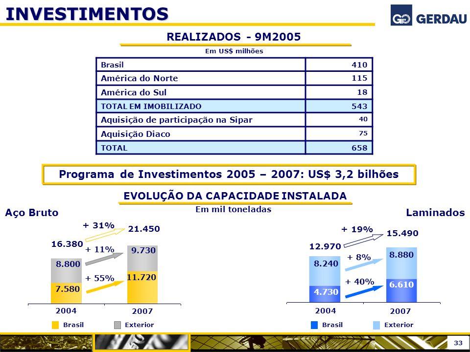 INVESTIMENTOS REALIZADOS - 9M2005