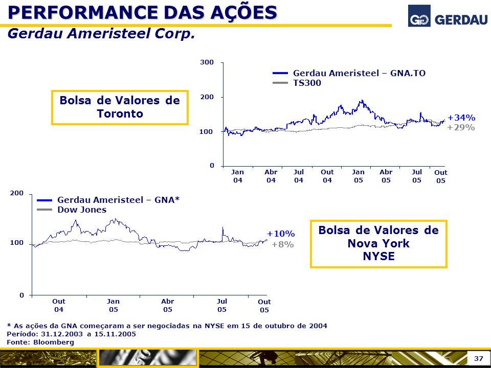 Bolsa de Valores de Toronto Bolsa de Valores de Nova York NYSE