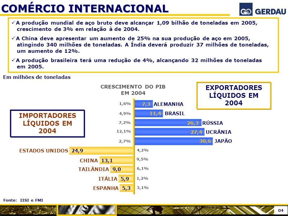 EXPORTADORES LÍQUIDOS EM 2004 IMPORTADORES LÍQUIDOS EM 2004