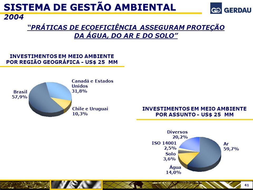 SISTEMA DE GESTÃO AMBIENTAL 2004
