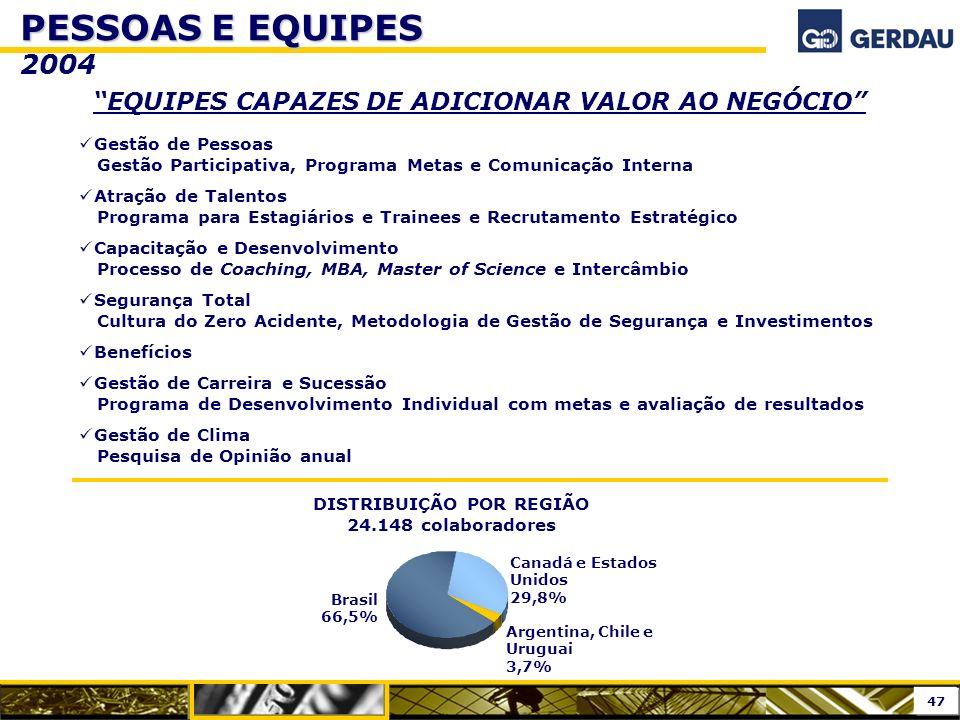 DISTRIBUIÇÃO POR REGIÃO 24.148 colaboradores