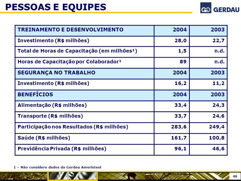 PESSOAS E EQUIPES TREINAMENTO E DESENVOLVIMENTO 2004 2003