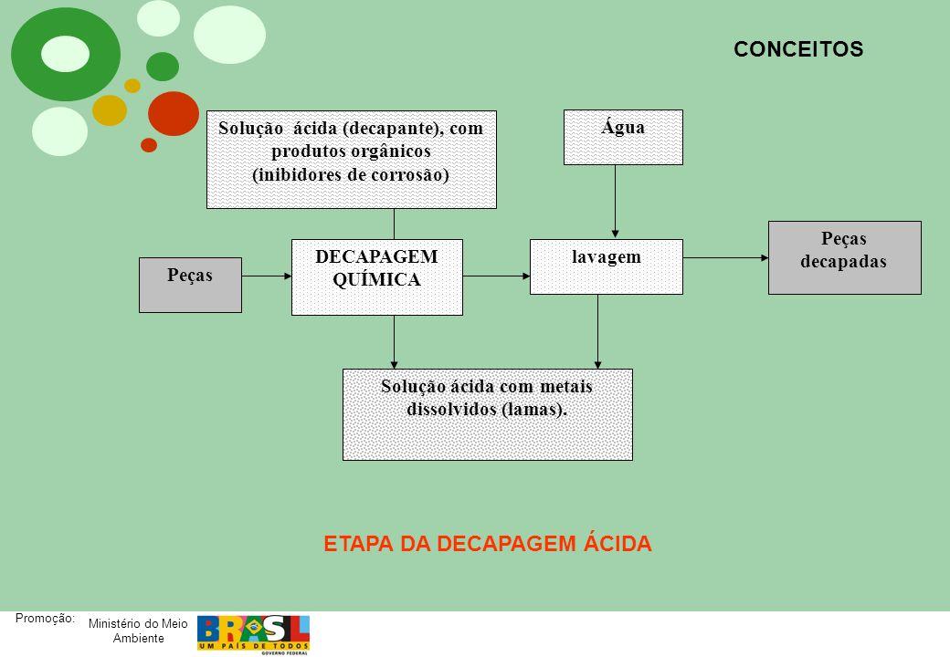 ETAPA DA DECAPAGEM ÁCIDA