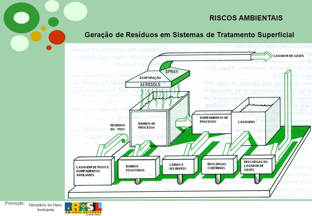RISCOS AMBIENTAIS Geração de Resíduos em Sistemas de Tratamento Superficial