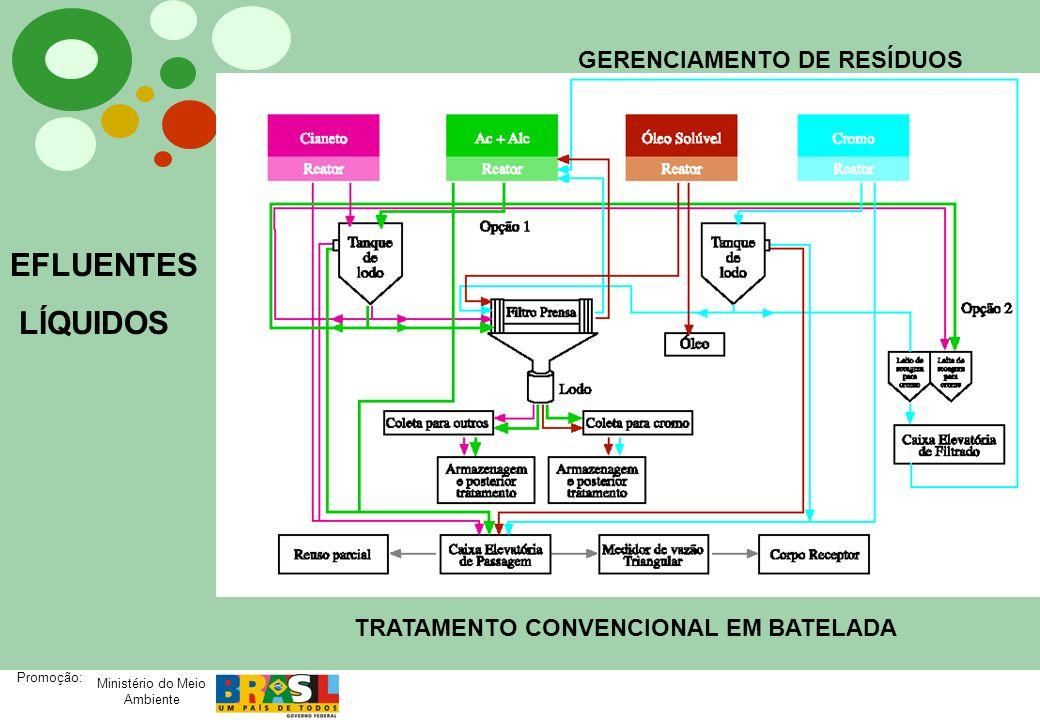 EFLUENTES LÍQUIDOS GERENCIAMENTO DE RESÍDUOS