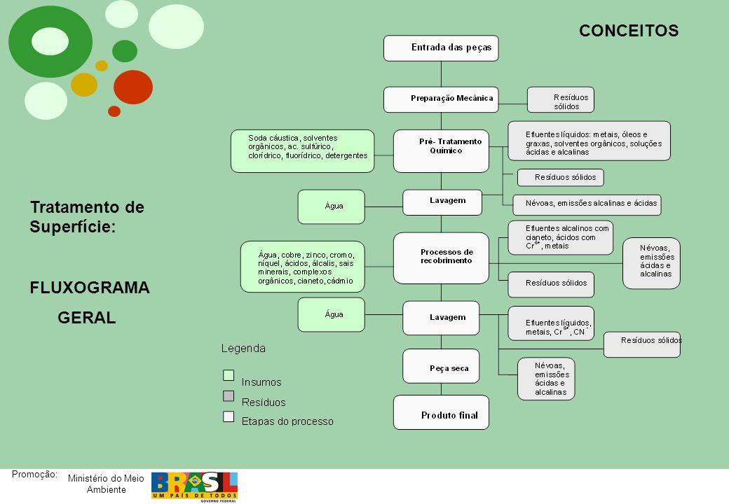 CONCEITOS Tratamento de Superfície: FLUXOGRAMA GERAL