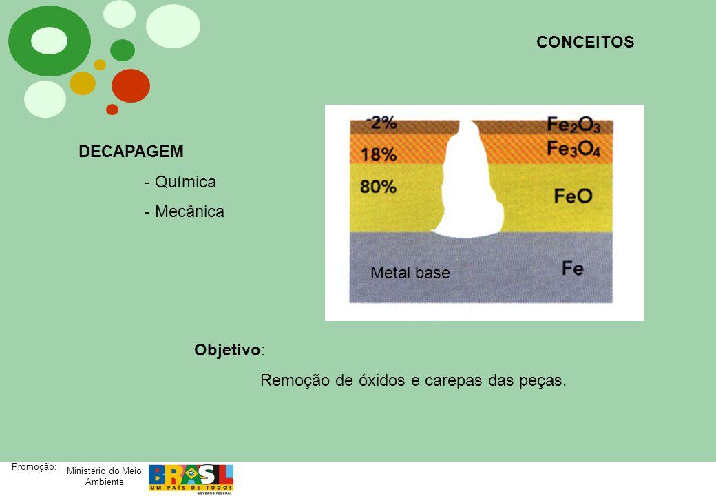 CONCEITOS DECAPAGEM. - Química. - Mecânica. Metal base.
