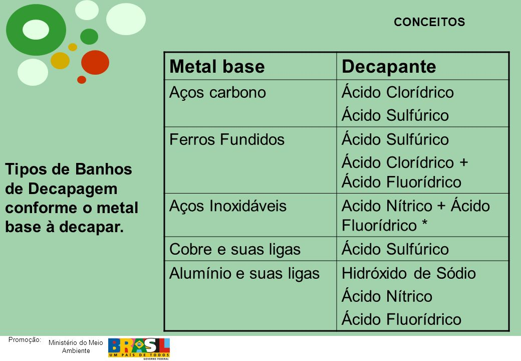 Metal base Decapante Aços carbono Ácido Clorídrico Ácido Sulfúrico