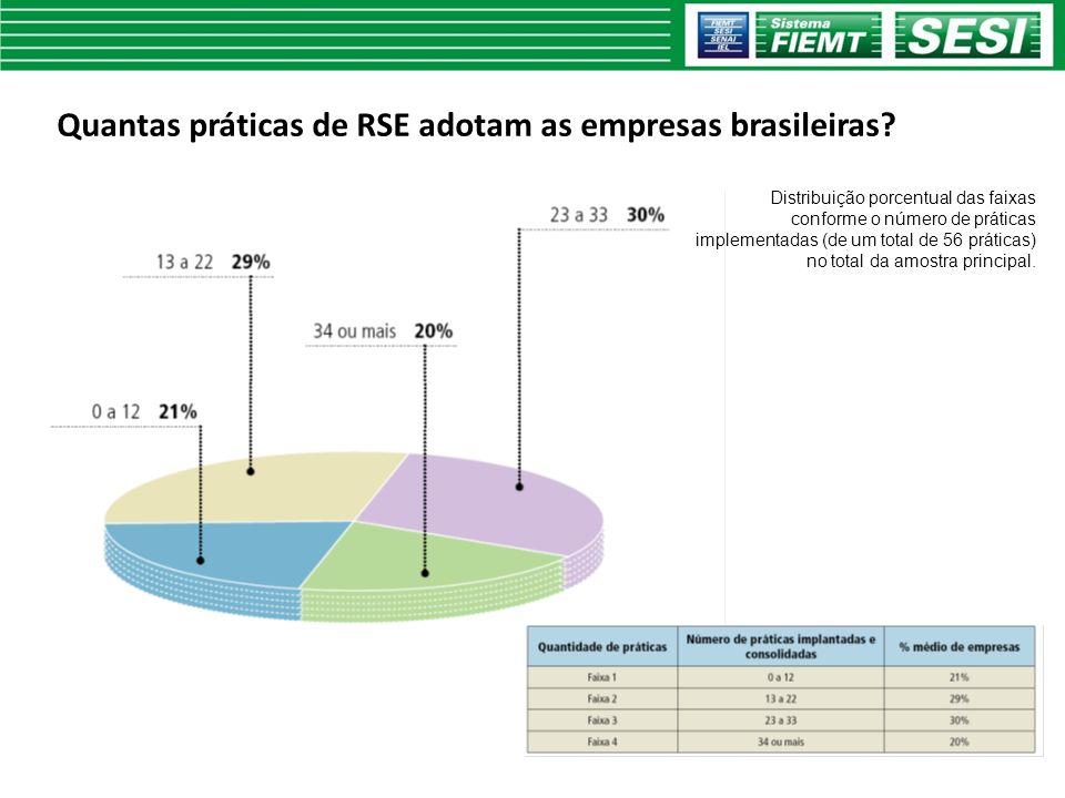 Quantas práticas de RSE adotam as empresas brasileiras