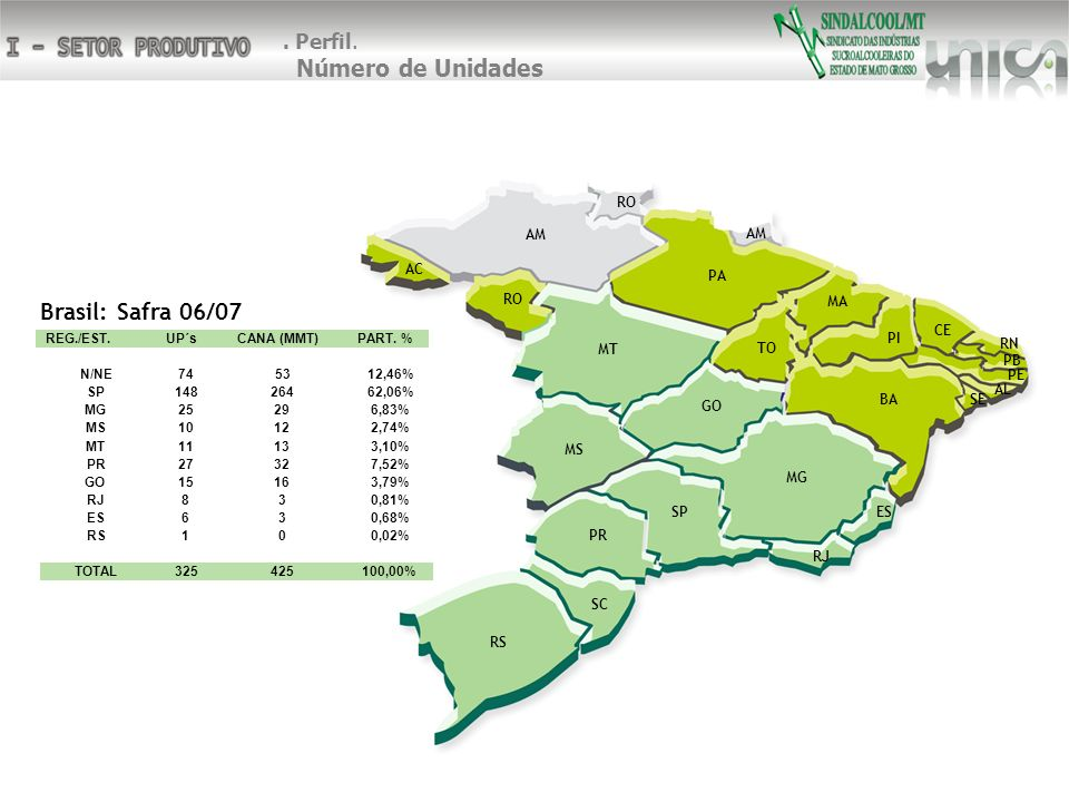 Brasil: Safra 06/07 . Perfil. Número de Unidades SP RJ SC MG PR RS ES