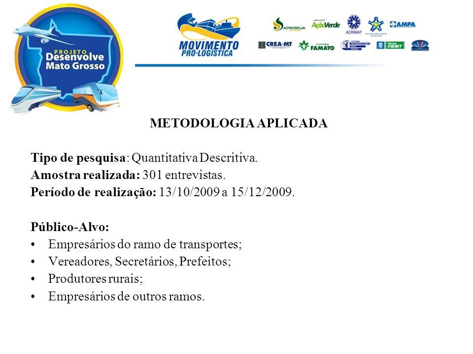 METODOLOGIA APLICADA Tipo de pesquisa: Quantitativa Descritiva. Amostra realizada: 301 entrevistas.