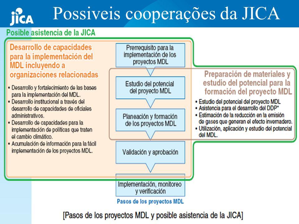 Possiveis cooperações da JICA
