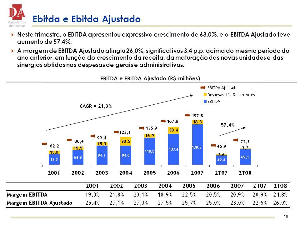 EBITDA e EBITDA Ajustado (R$ milhões)