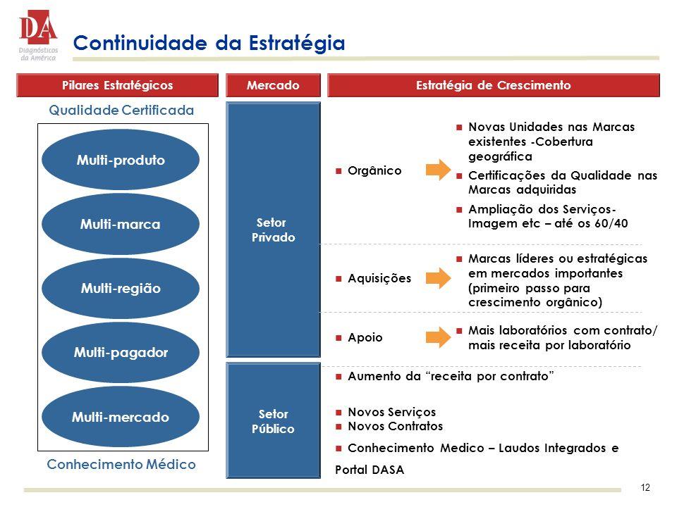 Estratégia de Crescimento Qualidade Certificada