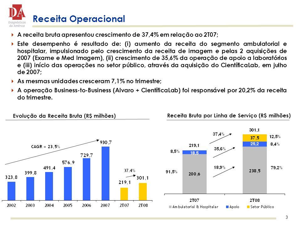 Receita Operacional A receita bruta apresentou crescimento de 37,4% em relação ao 2T07;