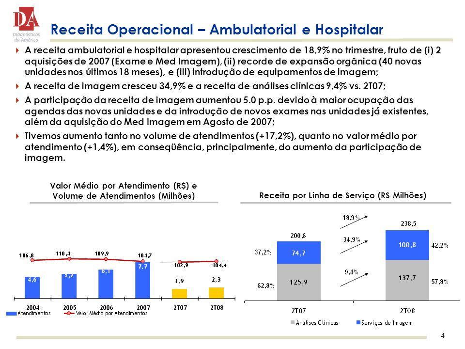 Receita Operacional – Ambulatorial e Hospitalar