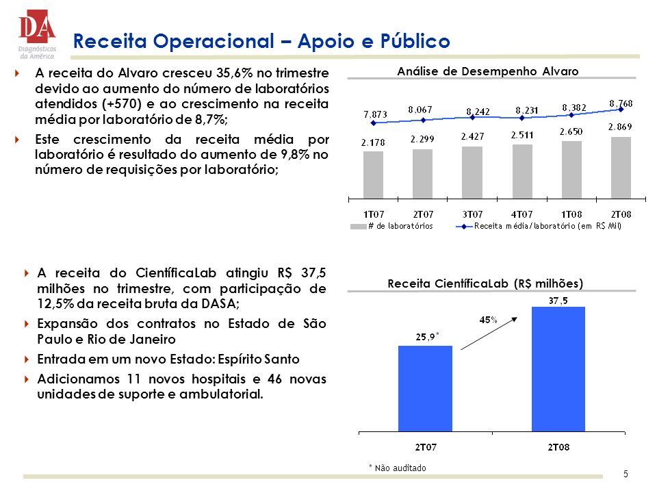 Receita Operacional – Apoio e Público