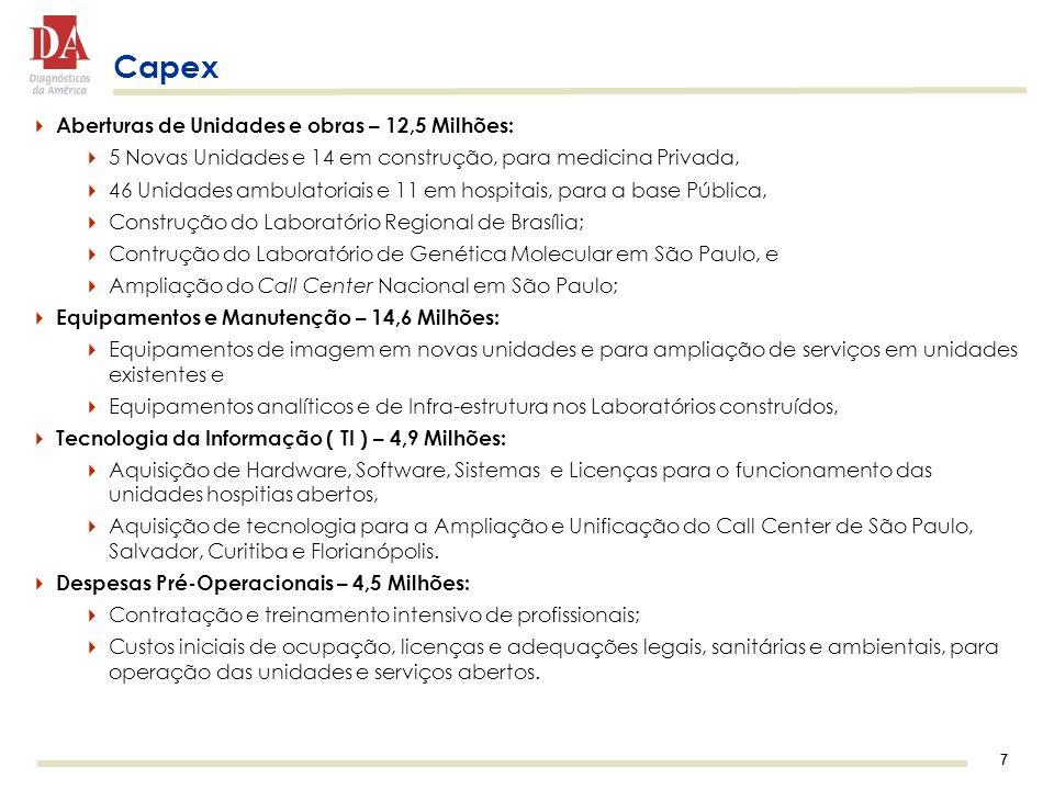 Capex Aberturas de Unidades e obras – 12,5 Milhões: