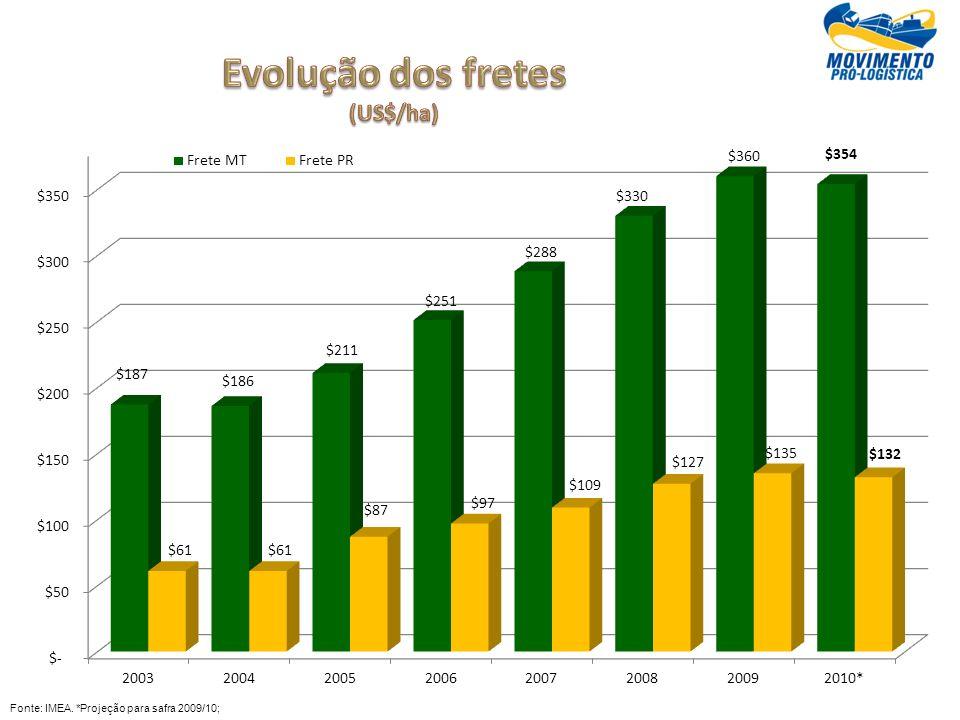 Evolução dos fretes (US$/ha)
