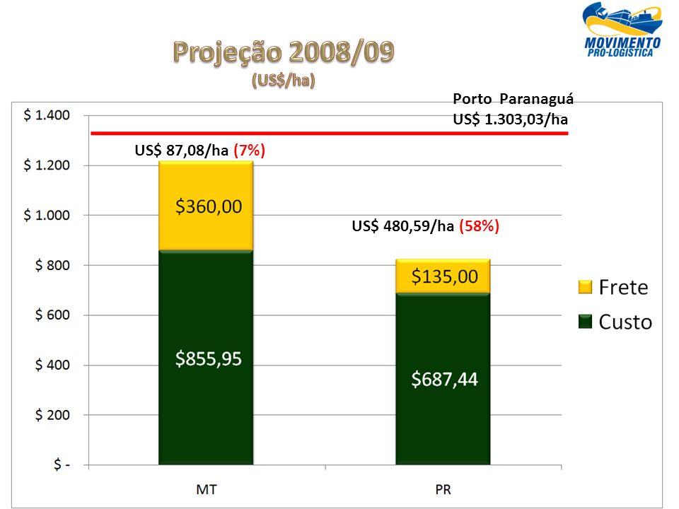 Projeção 2008/09 (US$/ha) Porto Paranaguá US$ 1.303,03/ha