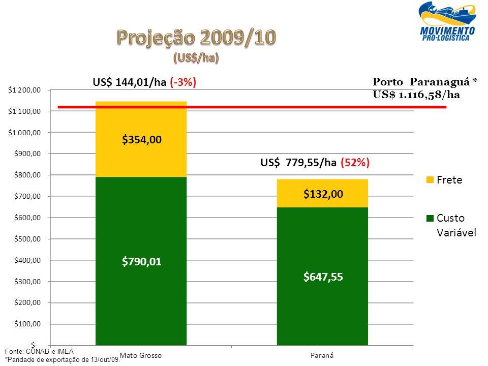 Projeção 2009/10 (US$/ha) US$ 144,01/ha (-3%) US$ 779,55/ha (52%)