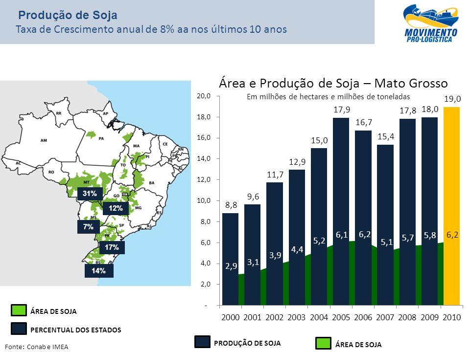 Produção de Soja Taxa de Crescimento anual de 8% aa nos últimos 10 anos