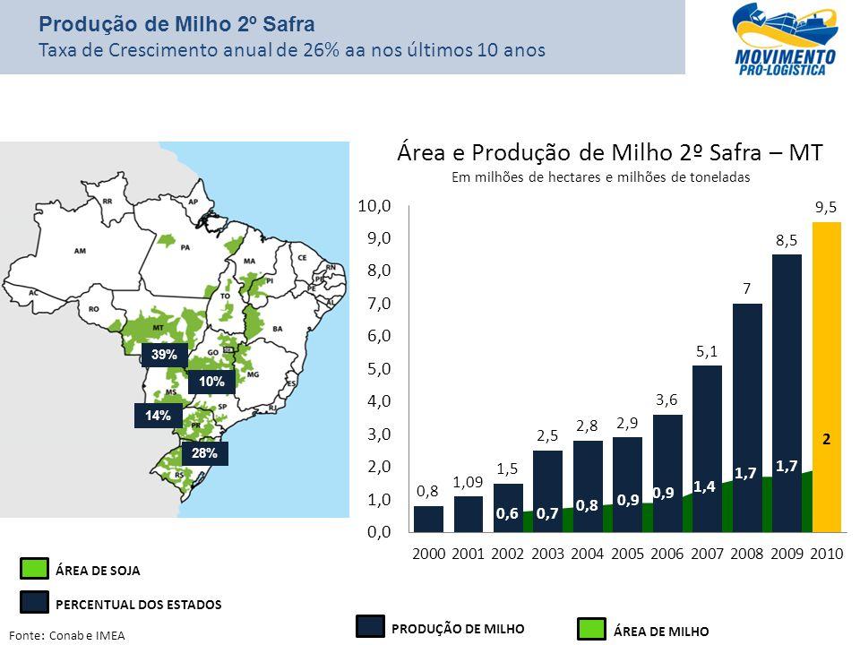 Produção de Milho 2º Safra