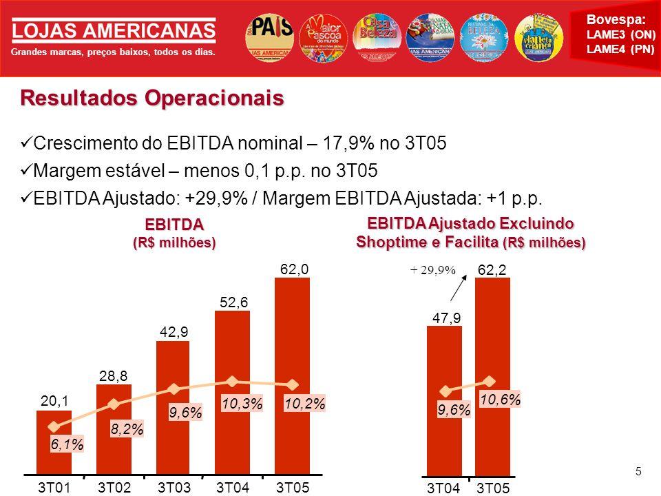 EBITDA Ajustado Excluindo Shoptime e Facilita (R$ milhões)