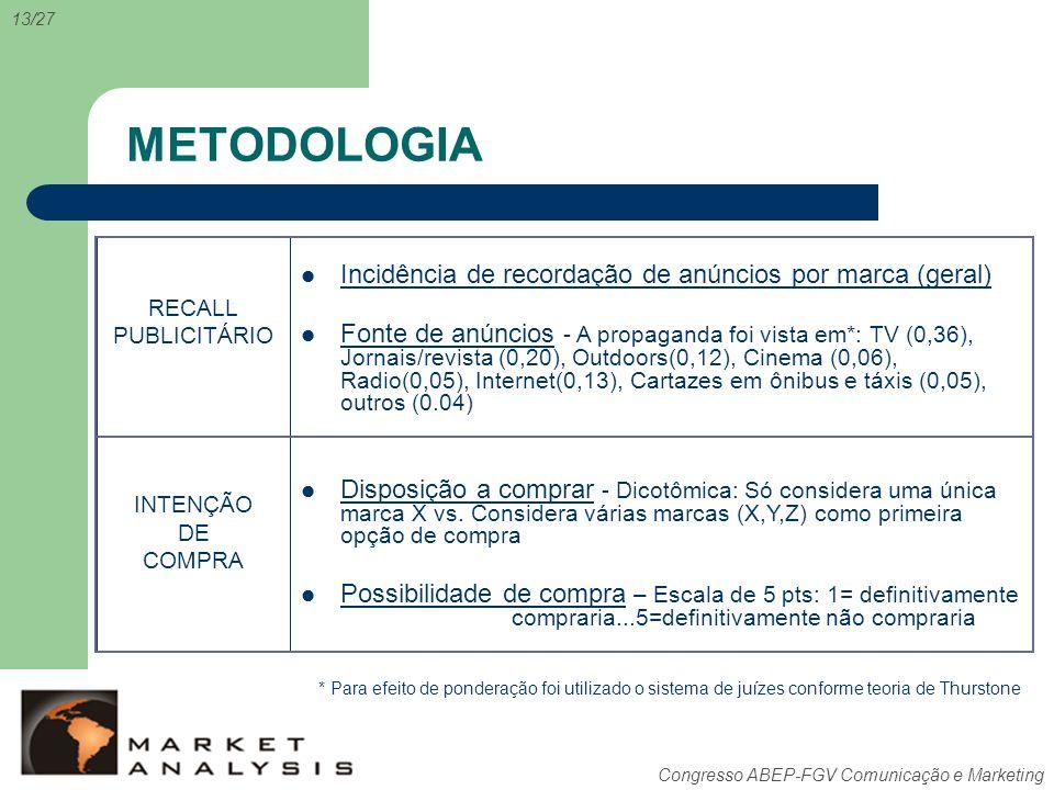 METODOLOGIA Incidência de recordação de anúncios por marca (geral)