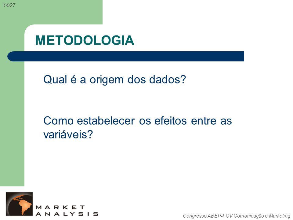METODOLOGIA Qual é a origem dos dados