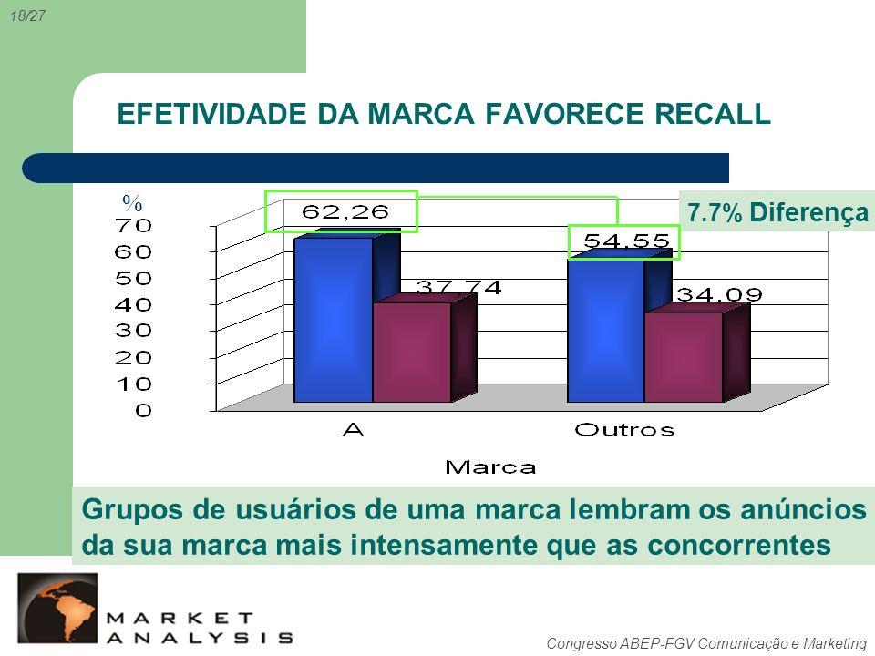 EFETIVIDADE DA MARCA FAVORECE RECALL