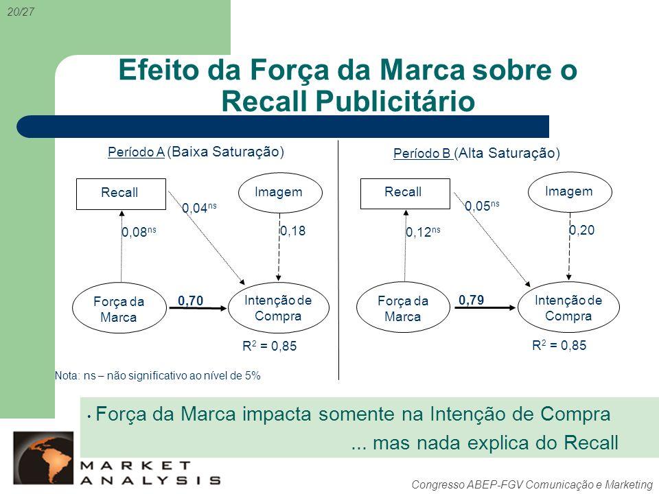 Efeito da Força da Marca sobre o Recall Publicitário