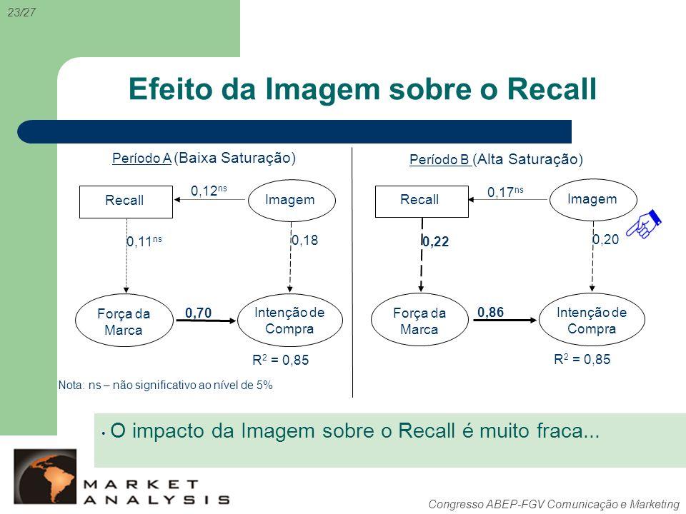 Efeito da Imagem sobre o Recall