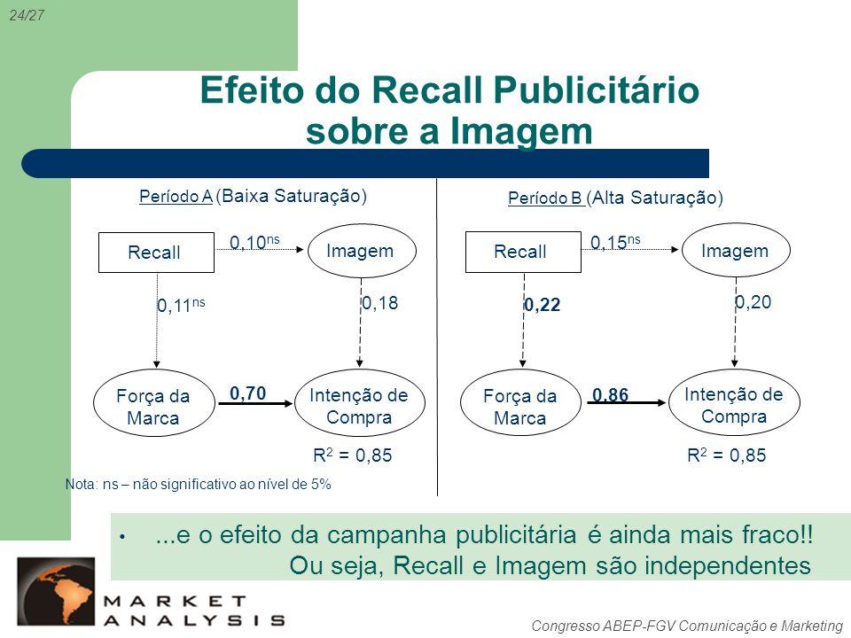 Efeito do Recall Publicitário sobre a Imagem