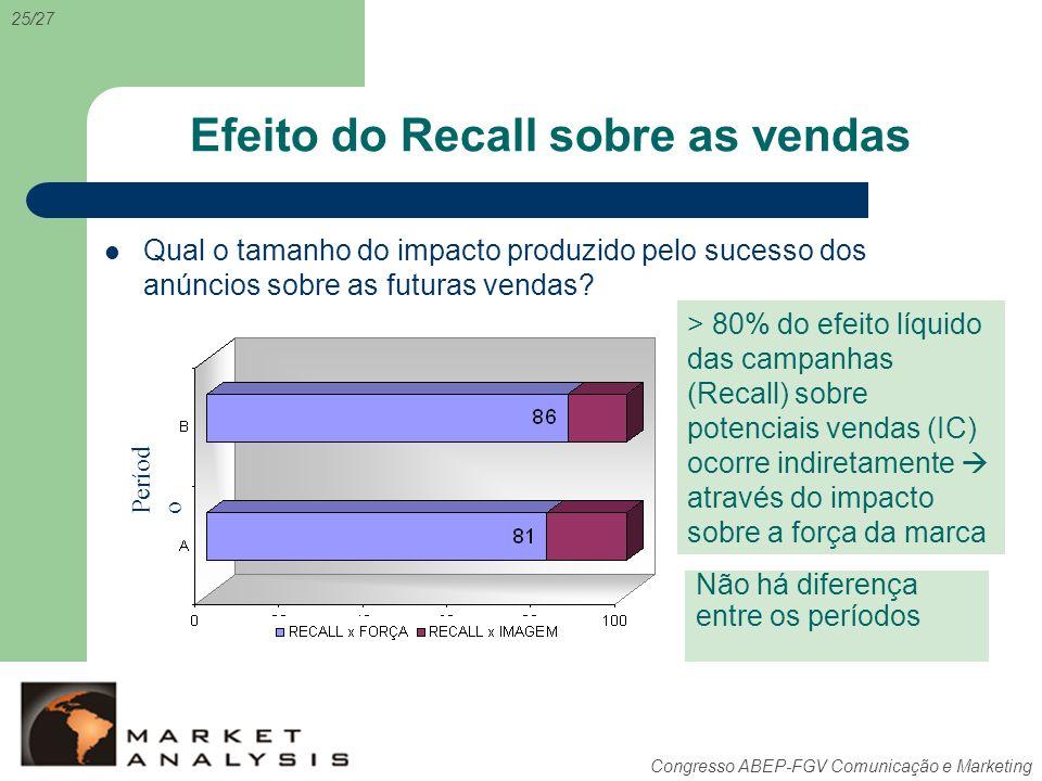 Efeito do Recall sobre as vendas
