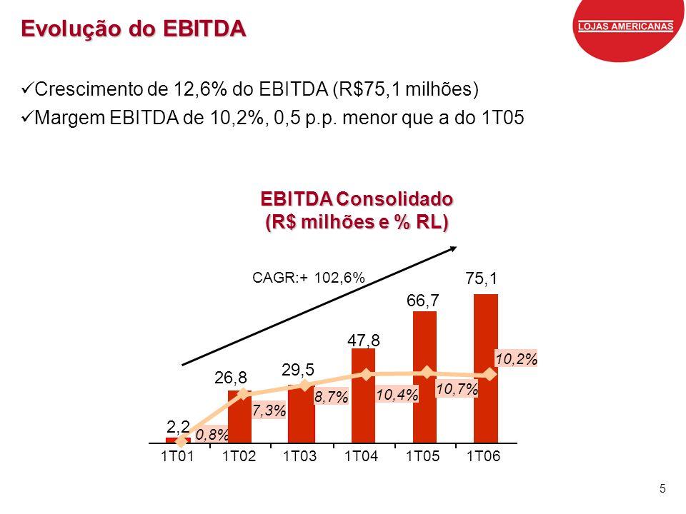 Evolução do EBITDA Crescimento de 12,6% do EBITDA (R$75,1 milhões)