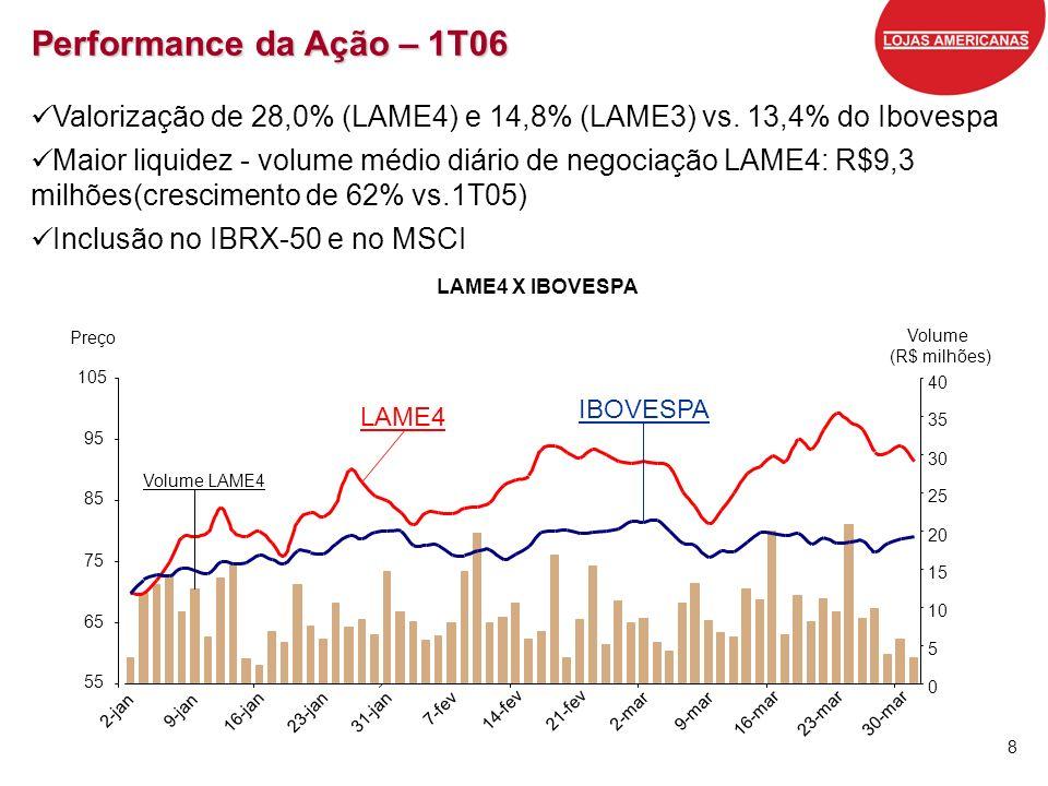 Performance da Ação – 1T06 Valorização de 28,0% (LAME4) e 14,8% (LAME3) vs. 13,4% do Ibovespa.