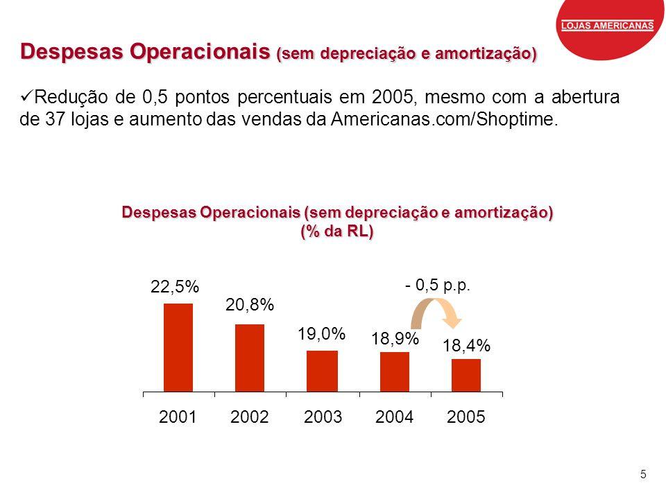 Despesas Operacionais (sem depreciação e amortização)