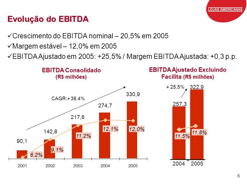 EBITDA Ajustado Excluindo Facilita (R$ milhões)