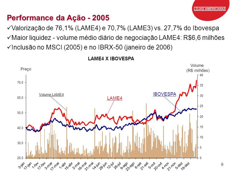 Performance da Ação - 2005 Valorização de 76,1% (LAME4) e 70,7% (LAME3) vs. 27,7% do Ibovespa.