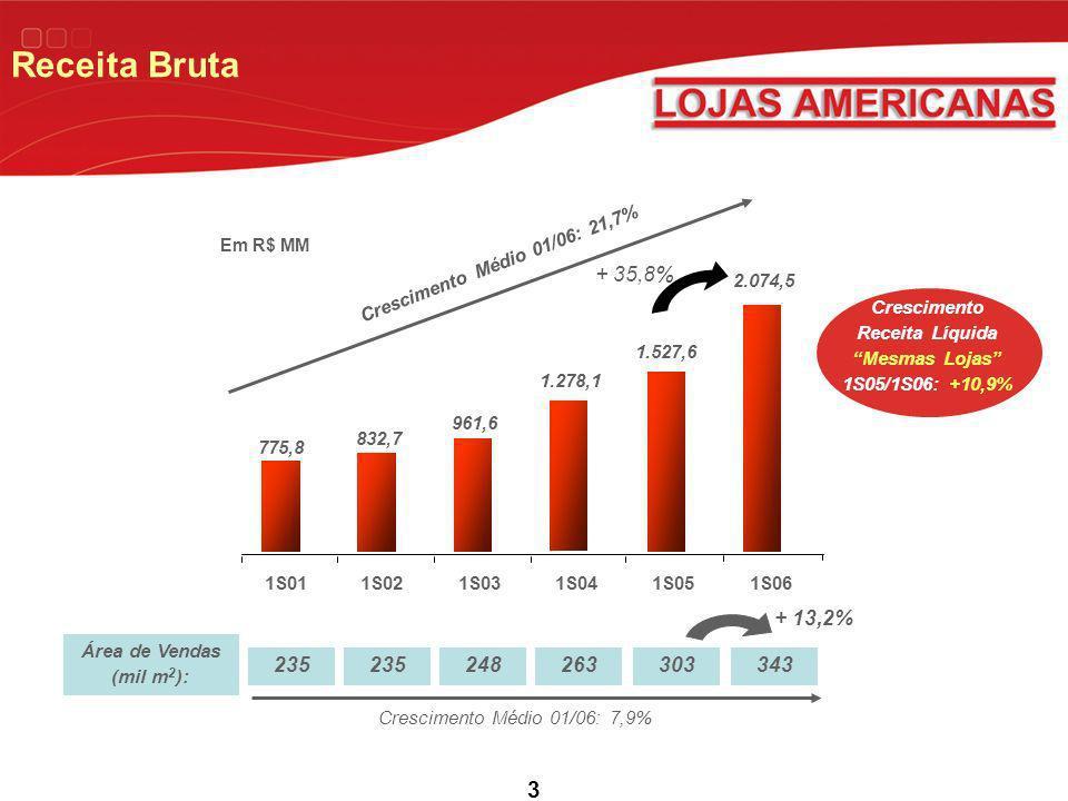 Crescimento Receita Líquida Mesmas Lojas 1S05/1S06: +10,9%