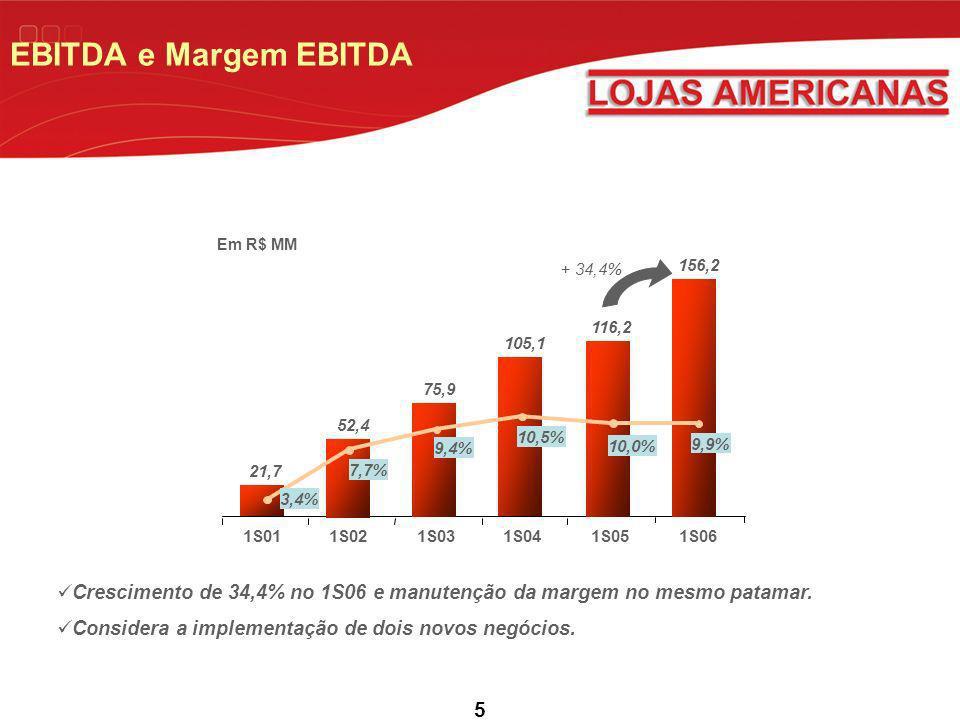 EBITDA e Margem EBITDA 1S01. 1S02. 1S03. 1S04. 1S05. 156,2. 1S06. 116,2. 105,1. 75,9. 52,4.