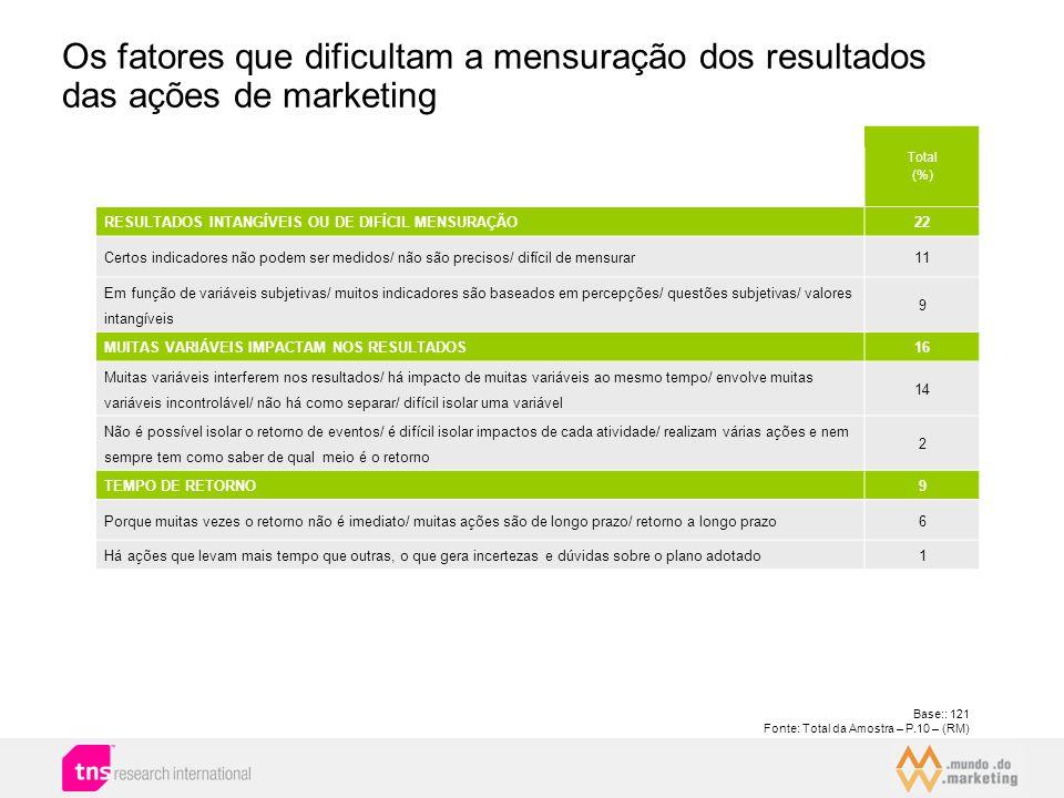 Os fatores que dificultam a mensuração dos resultados das ações de marketing