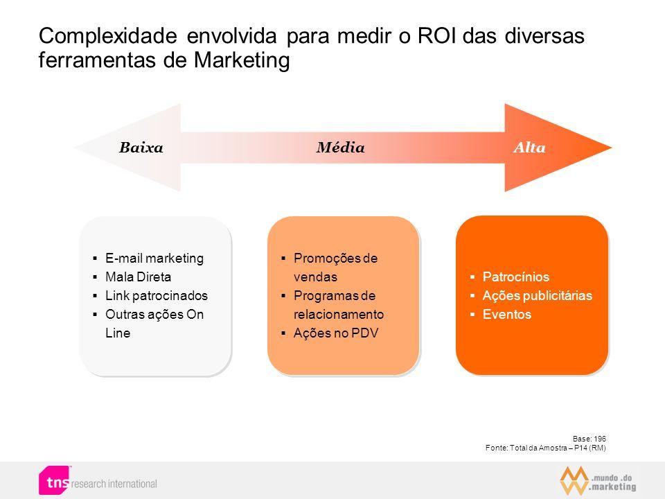 Complexidade envolvida para medir o ROI das diversas ferramentas de Marketing