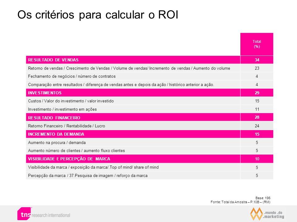 Os critérios para calcular o ROI