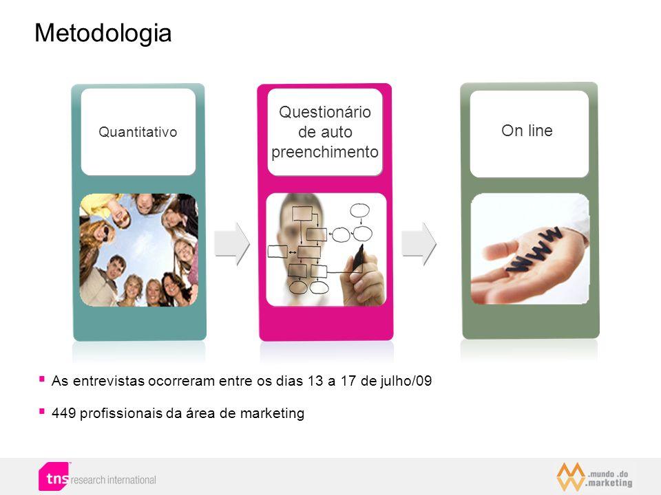 Metodologia Questionário de auto preenchimento On line Quantitativo