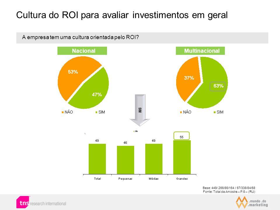 Cultura do ROI para avaliar investimentos em geral