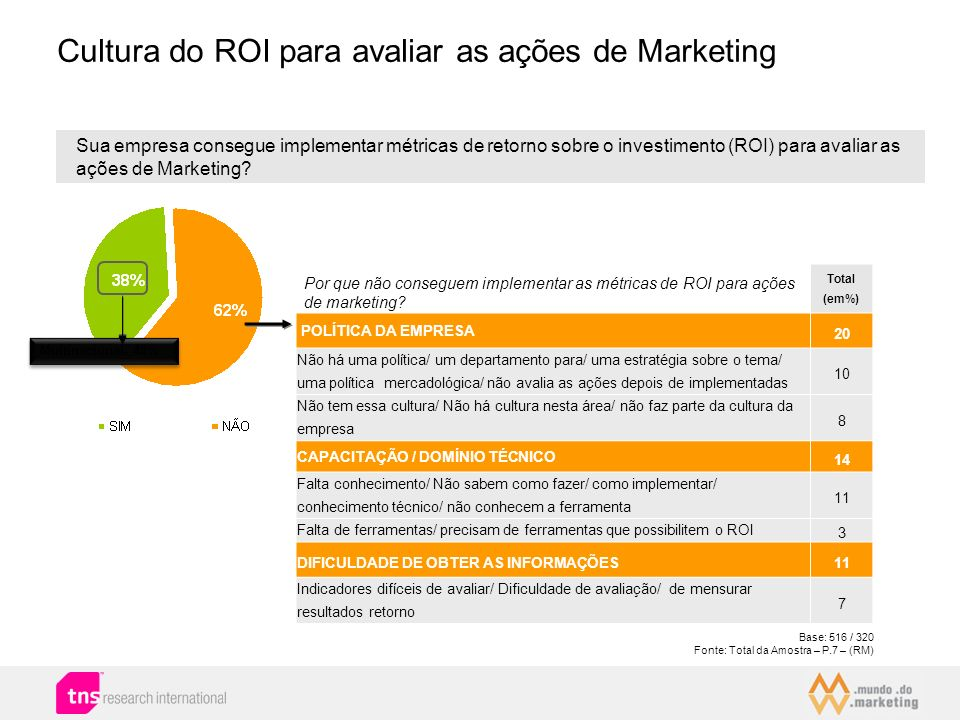 Cultura do ROI para avaliar as ações de Marketing